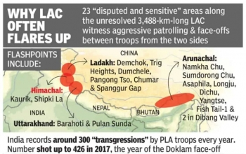 India-China LAC Issue